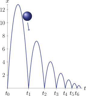 Illustrates a bouncing ball falling in gravity and bouncing back from the ground